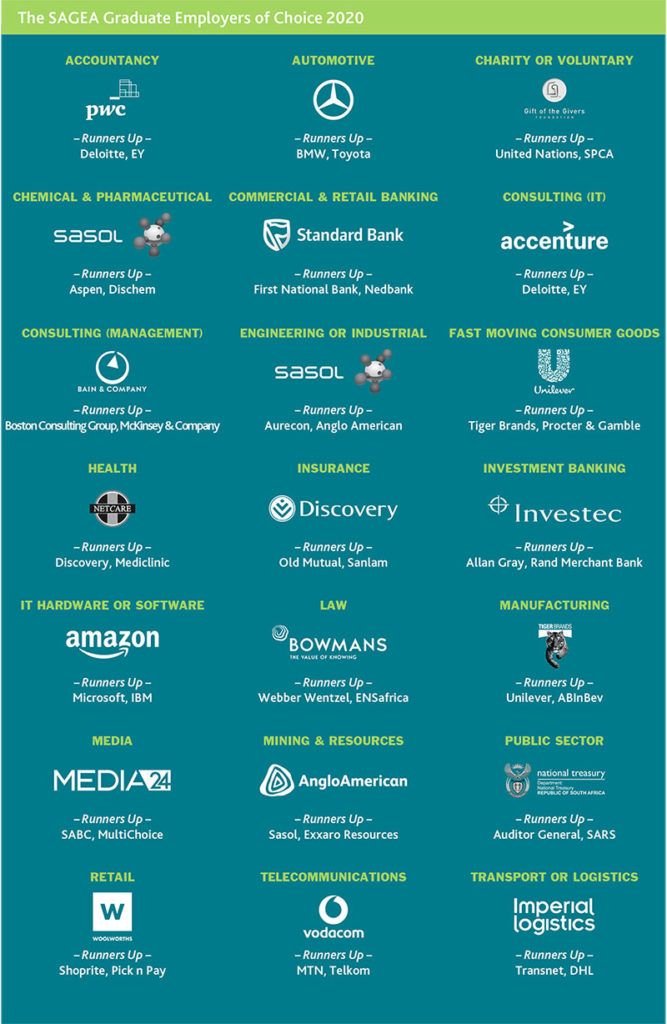 SAGEA Awards 2020 employers of choice infographic
